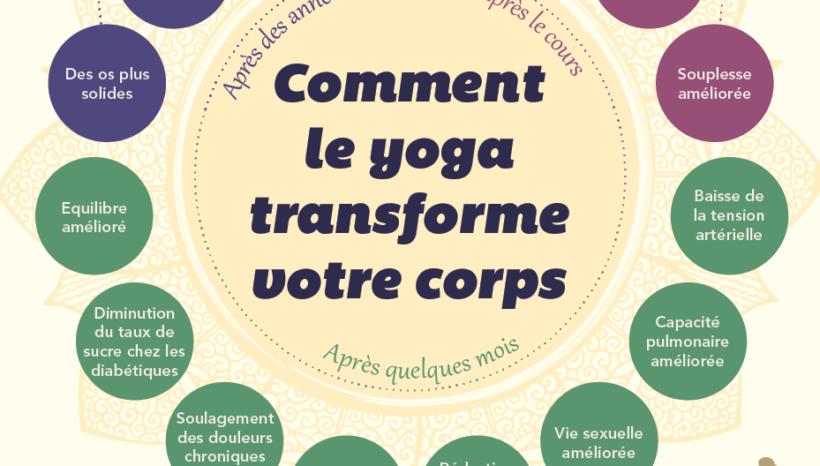 Les bienfaits du yoga sur votre corps